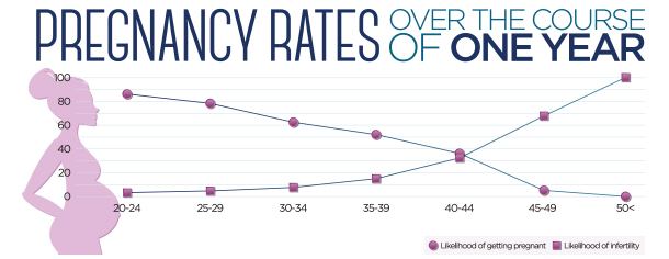 pregnancy-rates